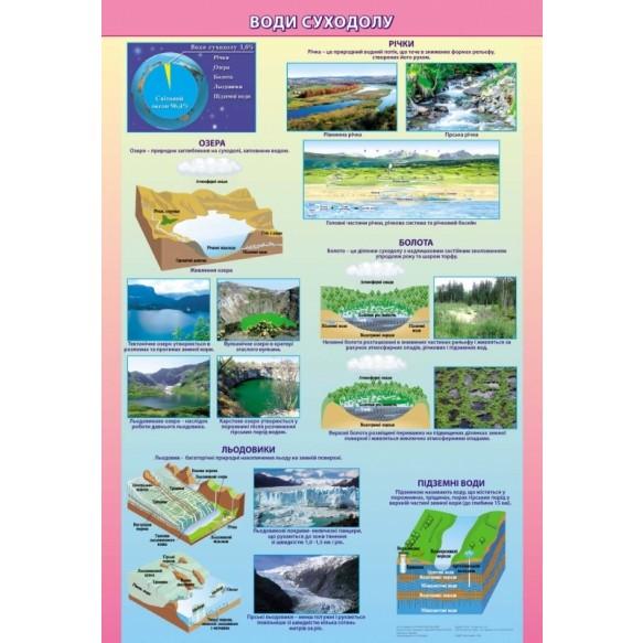 Плакат Воды суши на планках