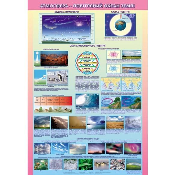 Плакат Атмосфера-воздушный океан земли на планках