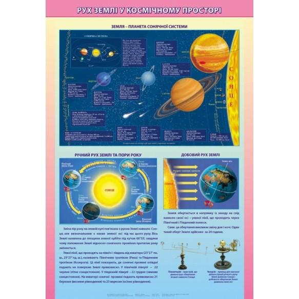 Плакат Движение Земли в космическом пространстве на планках