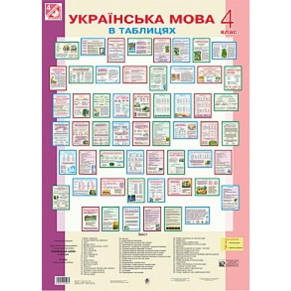 Плакаты Украинский язык в таблицах 4 класс